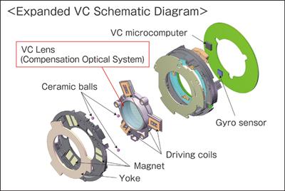 70-200 Vc diagram