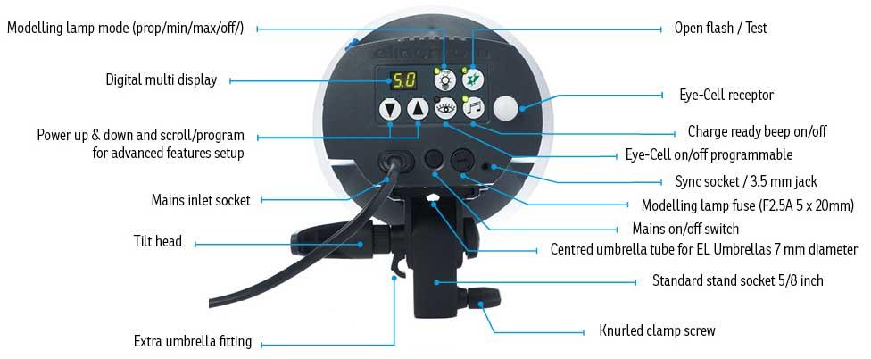 ELinchrom D-Lite RX ONE Control Panel